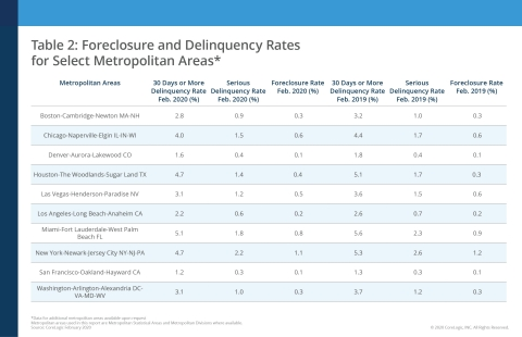 CoreLogic Foreclosure and Delinquency Rates for Select Metropolitan Areas, featuring February 2020 Data (Graphic: Business Wire)