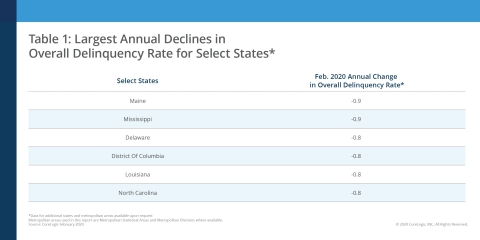 Largest Annual Decline in Overall Delinquency Rate for Select States; CoreLogic February 2020 (Graphic: Business Wire)