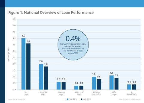 CoreLogic National Overview of Mortgage Loan Performance, featuring February 2020 Data (Graphic: Business Wire)
