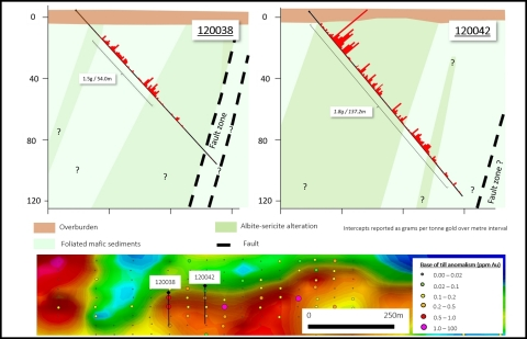 Cross sections showing headline intercepts of 1.8g/t Au over 137m and 1.5g/t Au over 54m. The drill holes are located 100m apart along a base of till anomaly with at least 500m of strike. (Photo: Business Wire)