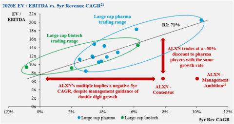 Figure 6: 2020E EV / EBITDA vs. 5yr Revenue CAGR (Graphic: Business Wire)