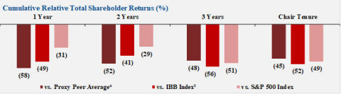Figure 2: Cumulative Relative Total Shareholder Returns vs. Indices (%) (Graphic: Business Wire)