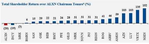 Figure 3: Total Shareholder Return vs. Peers over ALXN Chairman Tenure (%) (Graphic: Business Wire)
