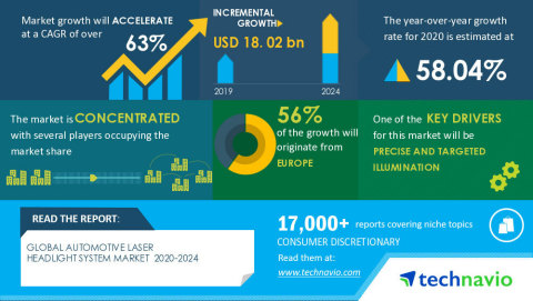 Technavio has announced its latest market research report titled Global Automotive Laser Headlight System Market 2020-2024 (Graphic: Business Wire)