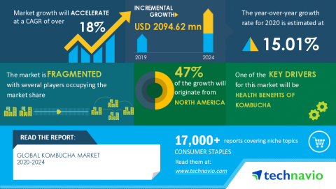 Technavio has announced its latest market research report titled Global Kombucha Market 2020-2024 (Graphic: Business Wire)