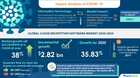 Technavio has announced its latest market research report titled Global Cloud Encryption Software Market 2020-2024 (Graphic: Businesswire)