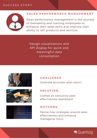sales performance management (Graphic: Business Wire)