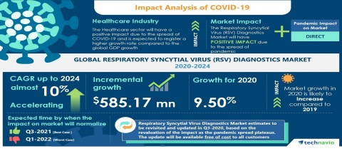 Technavio has announced its latest market research report titled Global Respiratory Syncytial Virus (RSV) Diagnostics Market 2020-2024 (Graphic: Business Wire)