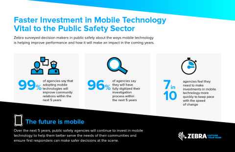 Zebra Study: 7 in 10 Public Safety Agencies See Need to Speed Up Mobile Technology Adoption (Graphic: Business Wire)