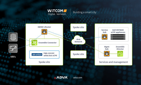 ADVA's Ensemble Connector is helping WiTCOM to develop its smart city initiative (Photo: Business Wire)