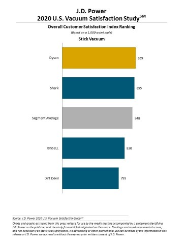 J.D. Power 2020 Vacuum Customer Satisfaction Study  (Graphic: Business Wire)