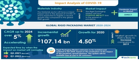Technavio has announced its latest market research report titled Global Rigid Packaging Market 2020-2024 (Graphic: Business Wire)