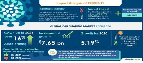 Technavio has announced its latest market research report titled Global Car Sharing Market 2020-2024 (Graphic: Business Wire)