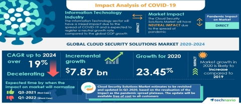 Technavio has announced its latest market research report titled Global Cloud Security Solutions Market 2020-2024 (Graphic: Business Wire)