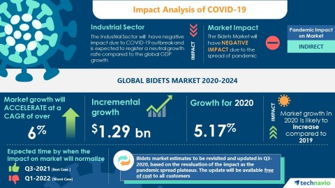 Technavio has announced its latest market research report titled Global Bidets Market 2020-2024 (Graphic: Business Wire)