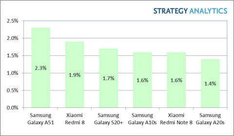 Exhibit 1: Global Smartphone Marketshare by Top-Six Android Models in Q1 2020(1) (Graphic: Business Wire)