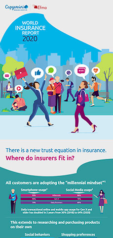 World Insurance Report 2020 Infographic (Graphic: Business Wire)