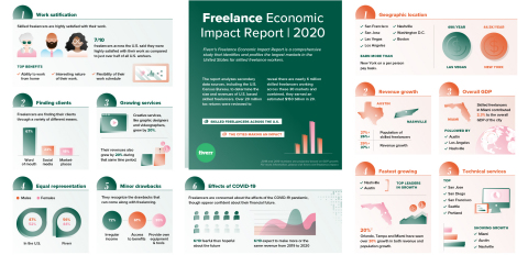 Six in ten (62%) freelancers are more fearful than hopeful about the future of independent work in light of the pandemic, but at the same time, six in ten (59%) expect to make more or about the same revenue in 2020 as they did in 2019. (Graphic: Business Wire)
