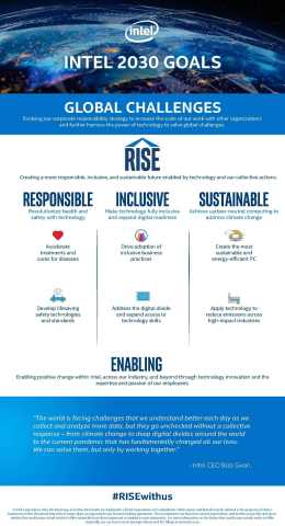 In May 2020, Intel launches its 2030 strategy and goals, which call for continued progress in corporate responsibility for the next decade. (Credit: Intel Corporation)