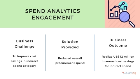 Spend analytics solutions (Graphic: Business Wire)