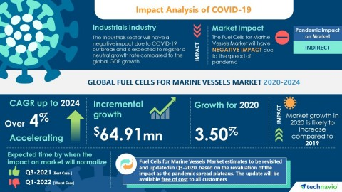 Technavio has announced the latest market research report titled Global Fuel Cells for Marine Vessels Market 2020-2024 (Graphic: Business Wire)
