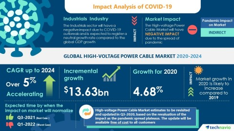 Technavio has announced the latest market research report titled Global High-voltage Power Cable Market 2020-2024 (Graphic: Business Wire)