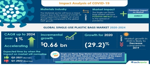 Technavio has announced the latest market research report titled Global Single-use Plastic Bags Market 2020-2024 (Graphic: Business Wire)