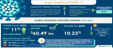 Technavio has announced the latest market research report titled Global Processed Vegetable Market 2020-2024 (Graphic: Business Wire)