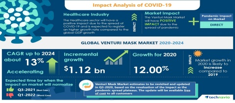 Technavio has announced the latest market research report titled Global Venturi Mask Market 2020-2024 (Graphic: Business Wire)