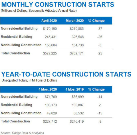 April 2020 Construction Starts (Graphic: Business Wire)