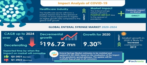 Technavio has announced its latest market research report titled Global Enteral Syringe Market 2020-2024 (Graphic: Business Wire)