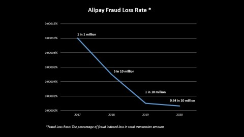 Alipay's fraud loss rate has been consistently dropping, thanks to its AI-powered, self-learning risk engine – AlphaRisk (Graphic: Business Wire)
