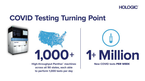 COVID-19 Testing Turning Point (Graphic: Business Wire)