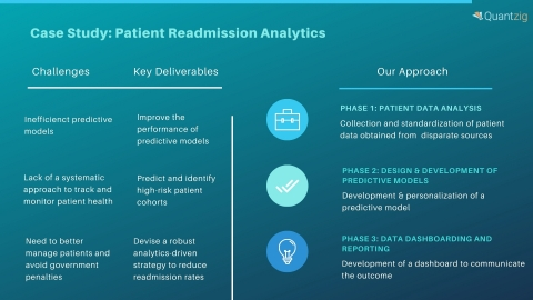 Case Study: Patient Readmission Analytics (Graphic: Business Wire)