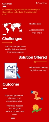 Quantzig's Logistics Optimization Helps a Retail Chain to Reduce Transportation Cost (Graphic: Business Wire)