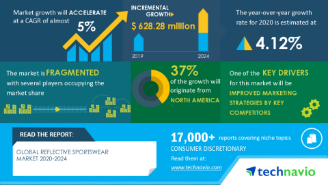Technavio has announced the latest market research report titled Global Reflective Sportswear Market 2020-2024 (Graphic: Business Wire)
