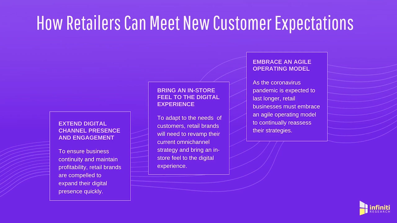 How Retail Customer Intelligence Can Help Retailers Adapt to the New Normal