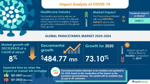 Technavio has announced its latest market research report titled Global Paracetamol Market 2020-2024 (Graphic: Business Wire)