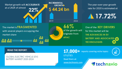 Technavio has announced its latest market research report titled Global Electric Vehicle (EV) Battery Market 2020-2024 (Graphic: Business Wire)