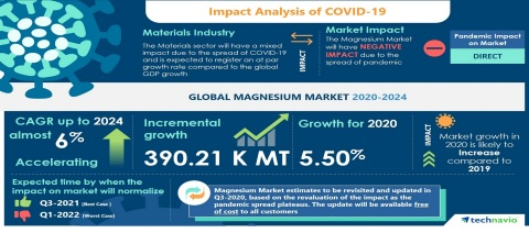 Technavio has announced its latest market research report titled Global Magnesium Market 2020-2024 (Graphic: Business Wire)