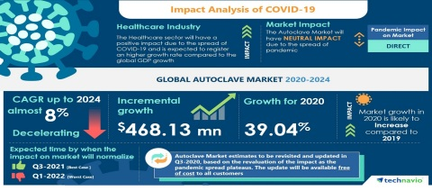 Technavio has announced its latest market research report titled Global Autoclave Market 2020-2024 (Graphic: Business Wire)