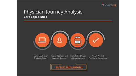 Physician Journey Analysis: Core Capabilities