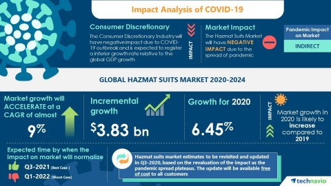 Technavio has announced its latest market research report titled Global Hazmat Suits Market 2020-2024 (Graphic: Business Wire)