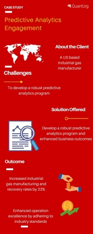 predictive analytics solutions (Graphic: Business Wire)
