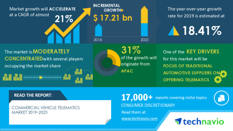 Technavio has announced its latest market research report titled Global Commercial Vehicle Telematics Market 2019-2023 (Graphic: Business Wire)