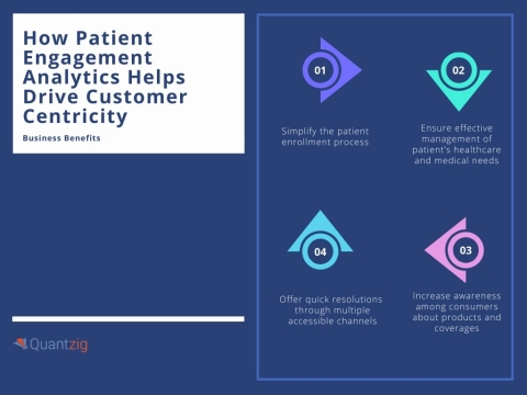 How Patient Engagement Analytics Helps Drive Customer Centricity (Graphic: Business Wire)