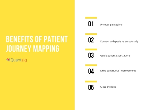 Benefits of Patient Journey Mapping (Graphic: Business Wire)