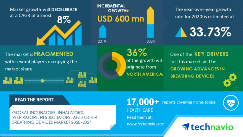 Technavio has announced its latest market research report titled Global Incubators, Inhalators, Respirators, Resuscitators, and Other Breathing Devices Market 2020-2024 (Graphic: Business Wire)