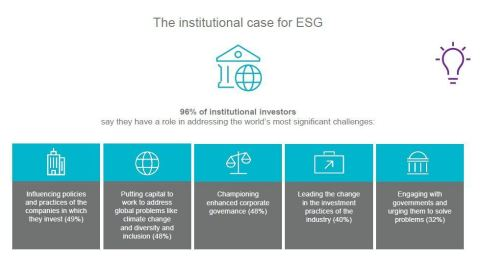 ESG is embraced. Now how best to do it? (Photo: Business Wire)