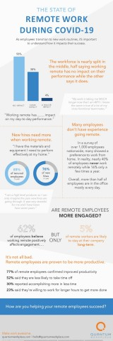 Quantum Workplace: The State of Remote Work Infographic - COVID-19-Pandemic Pulse Surveys (Graphic: Business Wire)